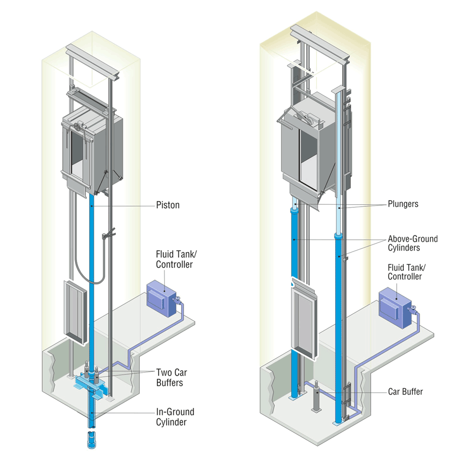 lift-control-system